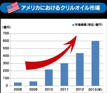 アメリカにおけるクリルオイル市場
